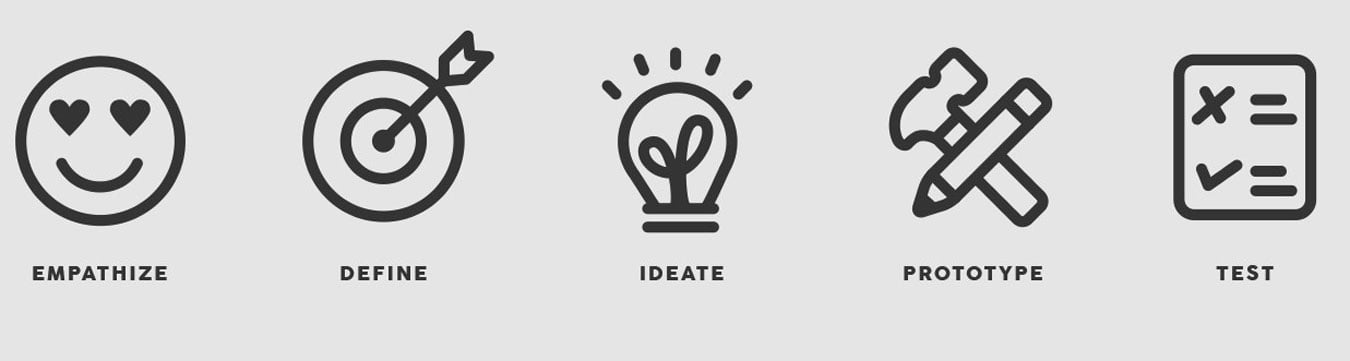 Optimizare Agile Design Thinking iconite