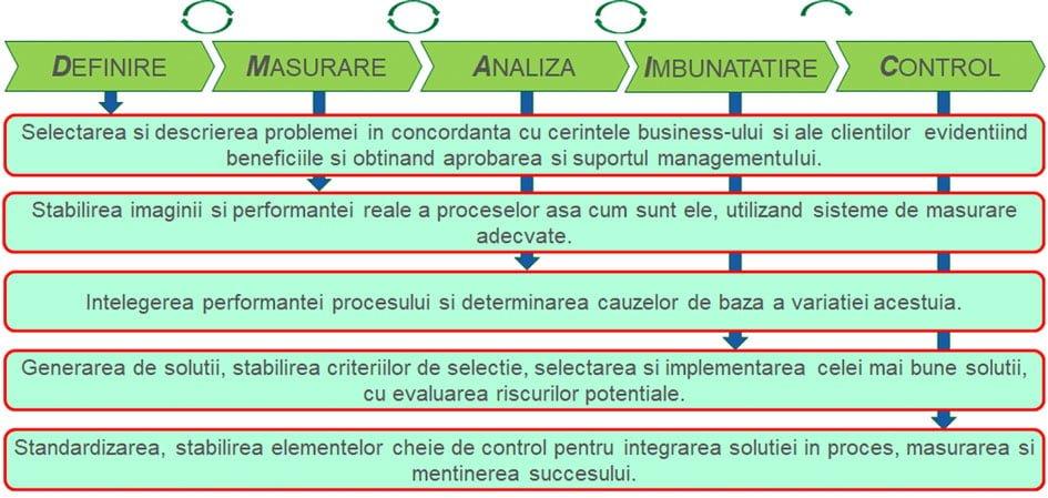 Lean Six Sigma - DMAIC infografic