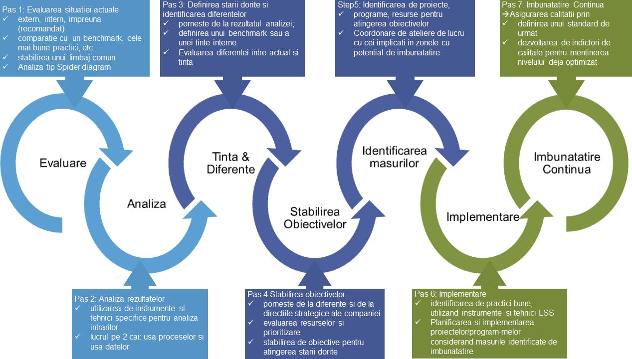 Program de imbunatatirea calitatii infografic